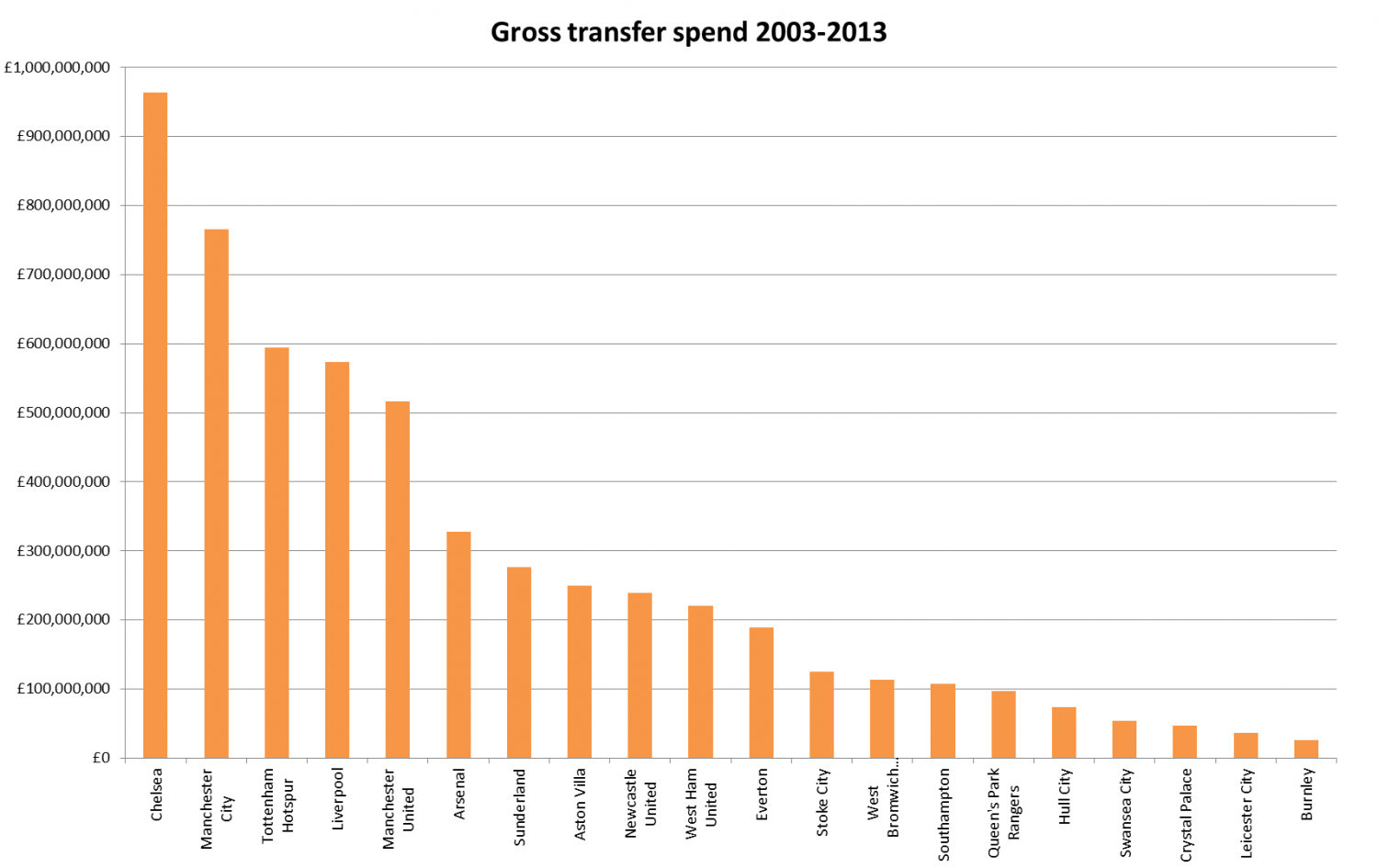 gross-transfer-spend